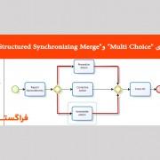 """معرفی الگوهای """"Multi Choice"""" و """"Structured Synchronizing Merge"""" در BPMN"""